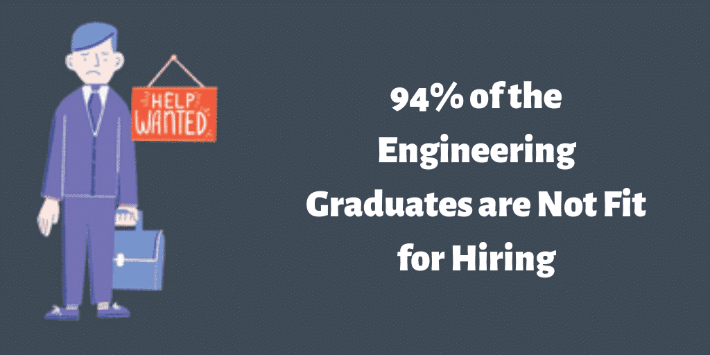 94% of the Engineering Graduates are Not Fit for Hiring