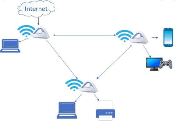 Why should you use Mesh Wi-Fi System?
